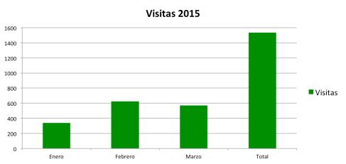 Visitas 2015