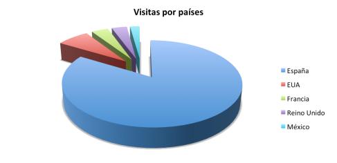 Visitas por países